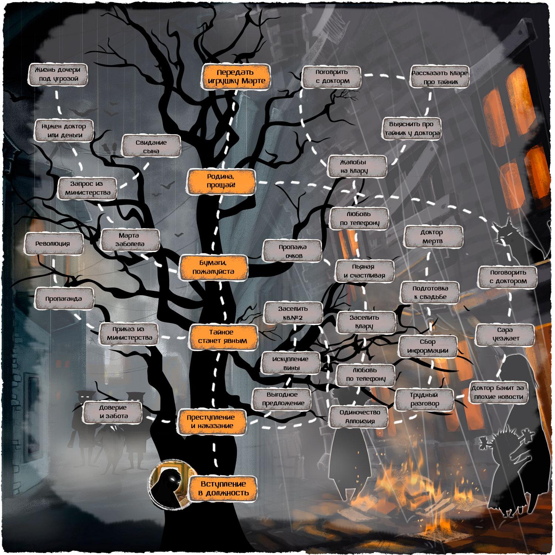 Карта игры Beholder бета тест
