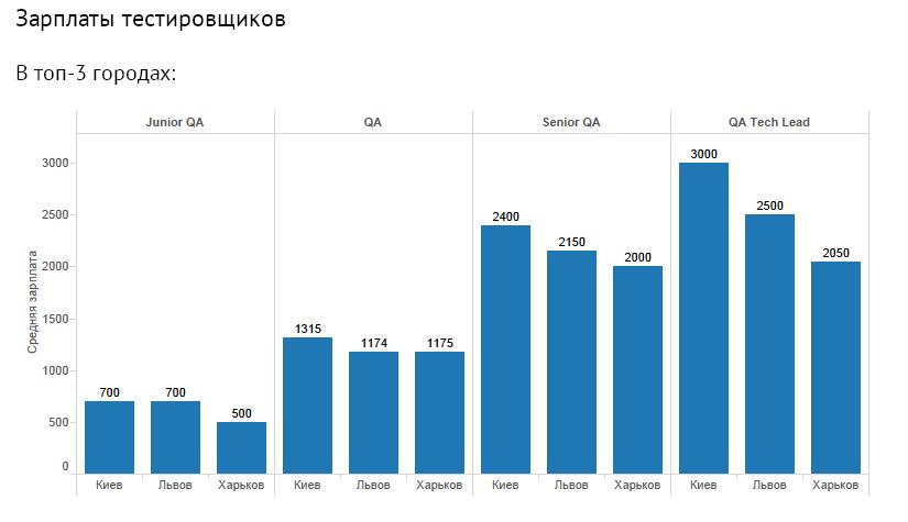 testers-sale-ukraine
